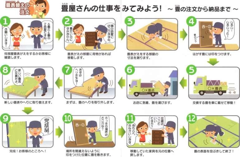 神奈川県海老名市木島畳店施工の流れ